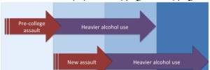 Research: Stronger Links Between Interpersonal Trauma and Alcohol Use for Women than Men